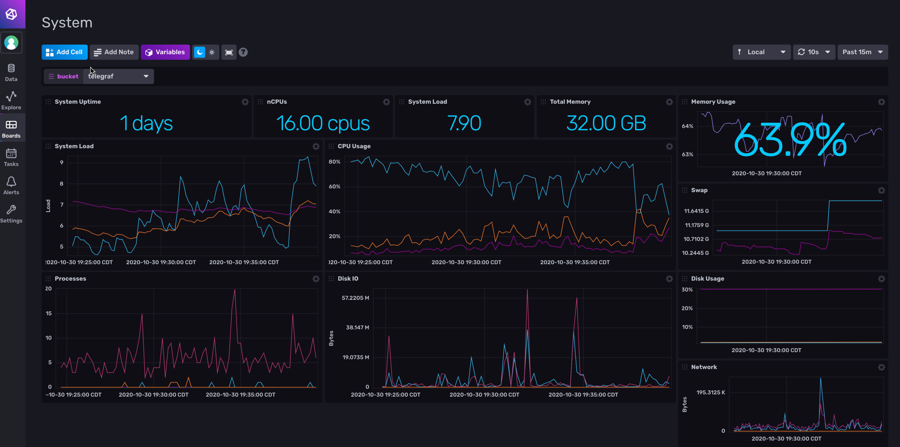 Influx System Dashboard